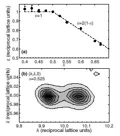 (a) Superlattice wave vector (±e, 0, 0)o as a function of x for La1-xSr1+xMnO4. The dashed line for x > 0.5 is e = 2(1 - x) = 2ne. (b) Linear-scale contour map (10% contours) of the scattering intensity around (10, 6, 0)o for x = 0.525.
