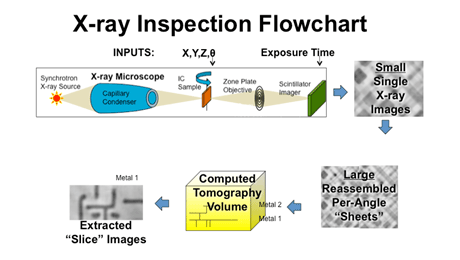 Figure 1. X-ray Inspection Flowchart: