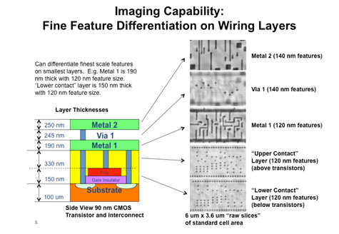 Figure 2. Layer Imaging Detail: