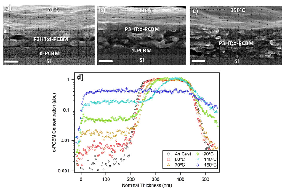 Interdiffusion Of Pcbm And P3ht In Bulk Heterojunction