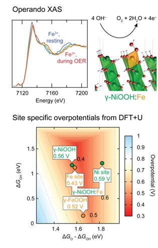 Identification Of Highly Active Fe Sites In Ni Fe Ooh For