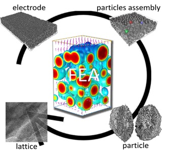 Quantification of Heterogeneous Degradation in Li-ion Batteries